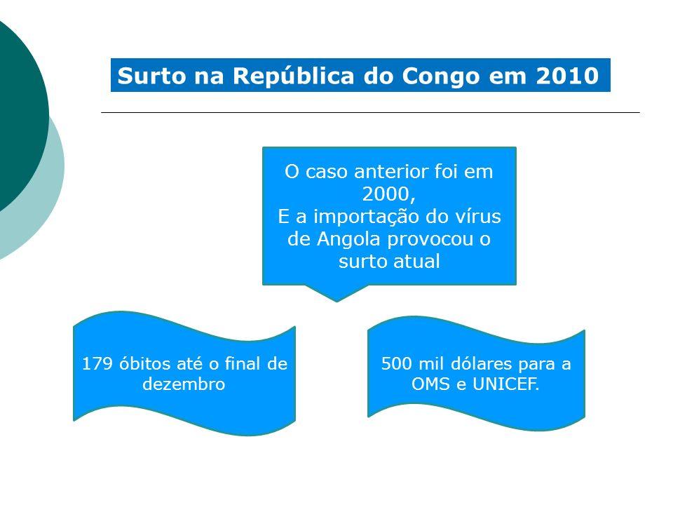 Surto na República do Congo em 2010 O caso anterior foi em 2000, E a importação do vírus de Angola provocou o surto atual 179 óbitos até o final de de