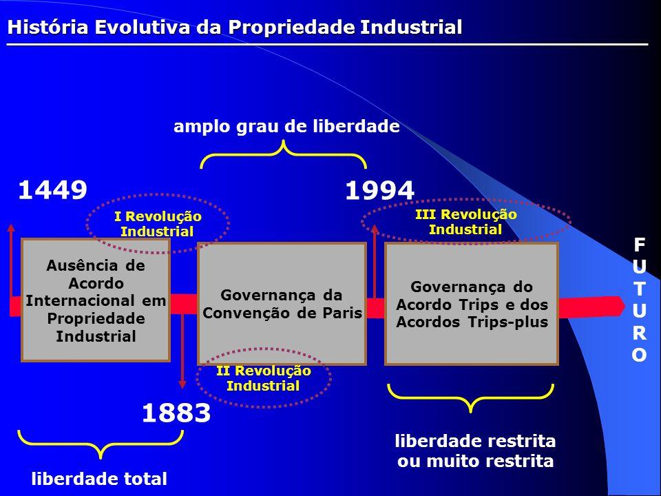 História Evolutiva da Propriedade Industrial _________________________________________________ 1449 1883 Ausência de Acordo Internacional em Proprieda