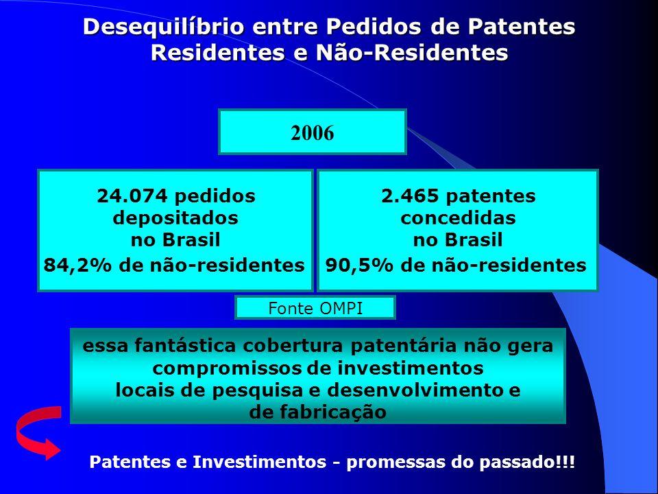 Desequilíbrio entre Pedidos de Patentes Residentes e Não-Residentes 24.074 pedidos depositados no Brasil 84,2% de não-residentes 2006 2.465 patentes c