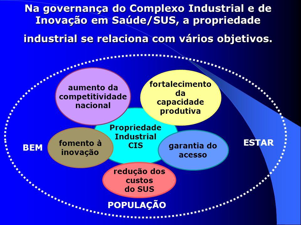 Na governança do Complexo Industrial e de Inovação em Saúde/SUS, a propriedade industrial se relaciona com vários objetivos. Propriedade Industrial CI