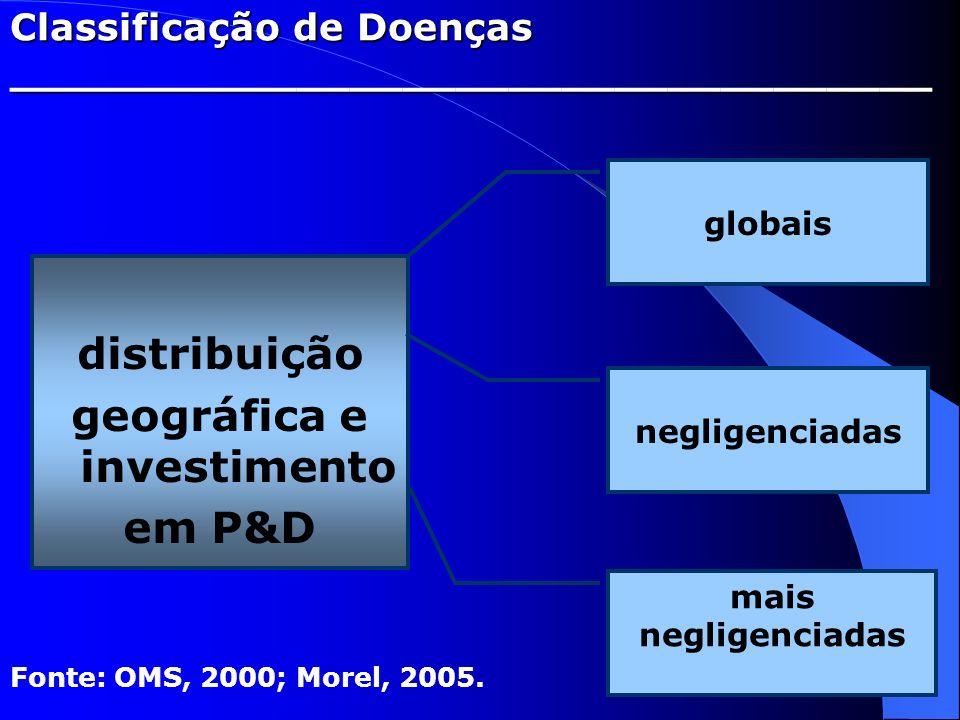 Classificação de Doenças ___________________________________ distribuição geográfica e investimento em P&D Fonte: OMS, 2000; Morel, 2005. globais negl