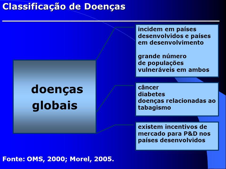 Classificação de Doenças ___________________________________ doenças globais Fonte: OMS, 2000; Morel, 2005. incidem em países desenvolvidos e países e