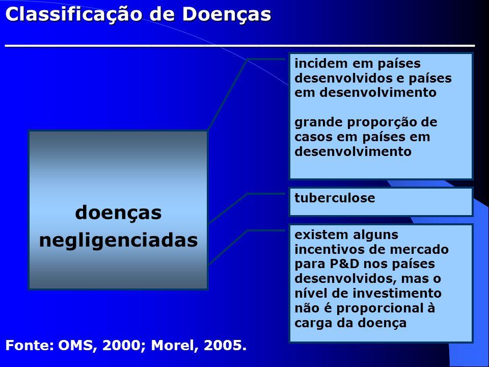 Classificação de Doenças ___________________________________ doenças negligenciadas Fonte: OMS, 2000; Morel, 2005. incidem em países desenvolvidos e p