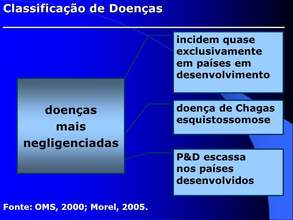 Classificação de Doenças ___________________________________ doenças mais negligenciadas Fonte: OMS, 2000; Morel, 2005. incidem quase exclusivamente e