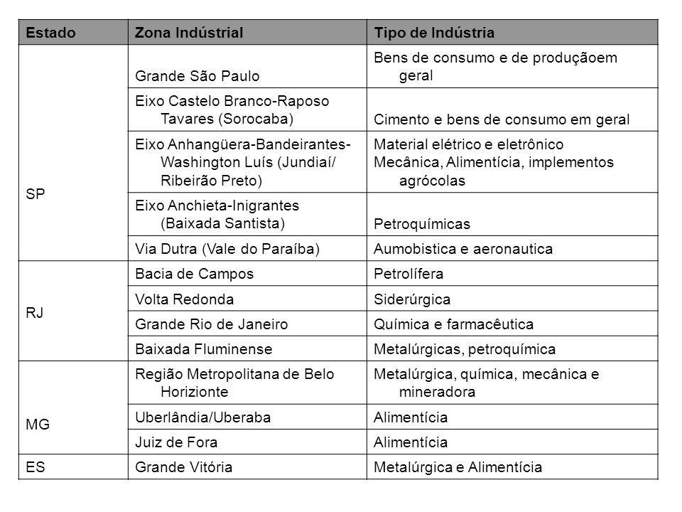EstadoZona IndústrialTipo de Indústria SP Grande São Paulo Bens de consumo e de produçãoem geral Eixo Castelo Branco-Raposo Tavares (Sorocaba)Cimento
