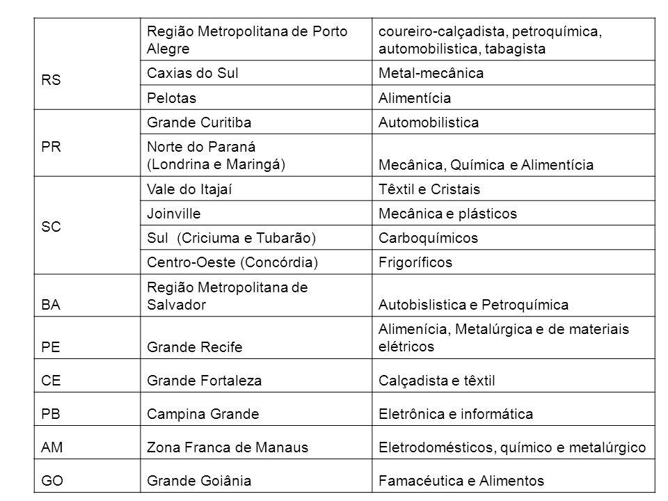 RS Região Metropolitana de Porto Alegre coureiro-calçadista, petroquímica, automobilistica, tabagista Caxias do SulMetal-mecânica PelotasAlimentícia P