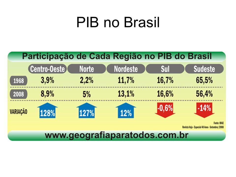 PIB no Brasil