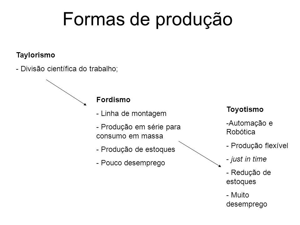 Formas de produção Taylorismo - Divisão científica do trabalho; Fordismo - Linha de montagem - Produção em série para consumo em massa - Produção de e