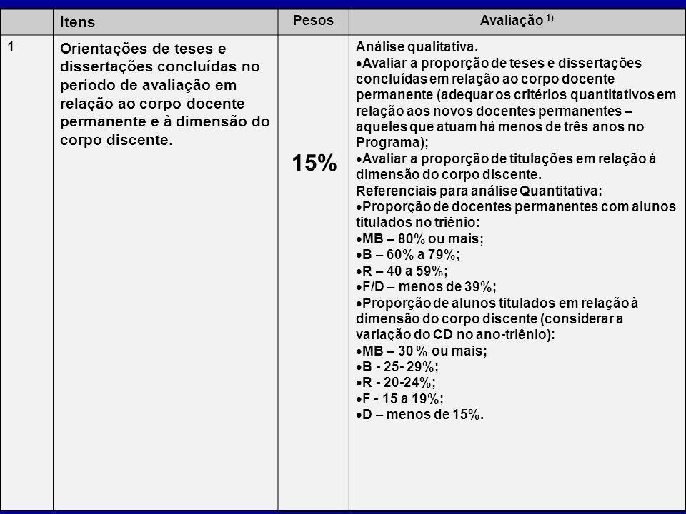 Itens PesosAvaliação 1) 1 Orientações de teses e dissertações concluídas no período de avaliação em relação ao corpo docente permanente e à dimensão d