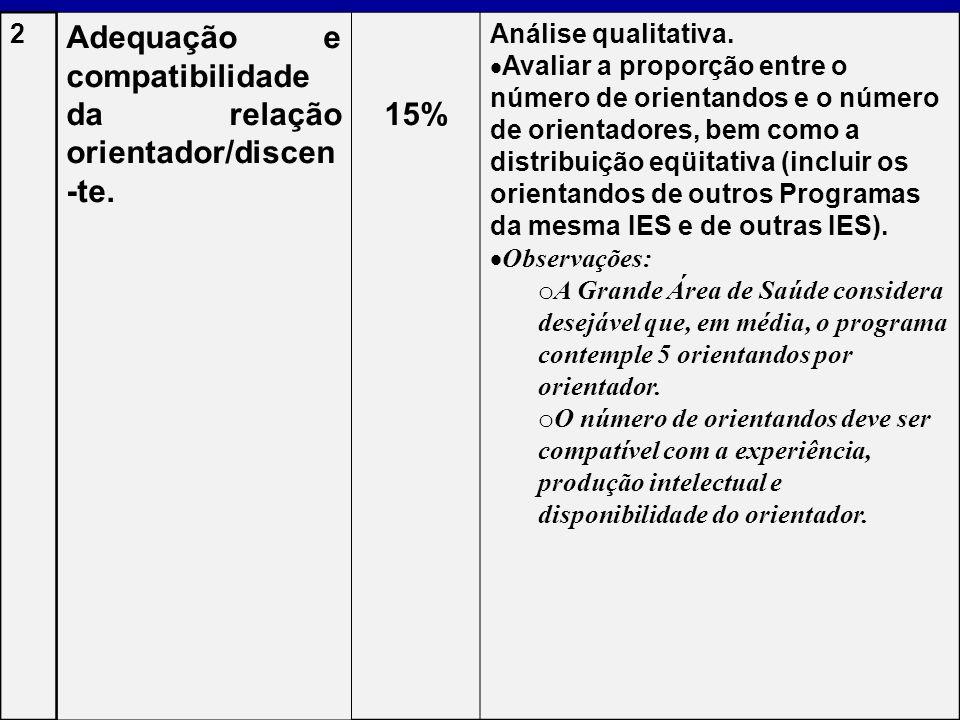 2 Adequação e compatibilidade da relação orientador/discen -te. 15% Análise qualitativa. Avaliar a proporção entre o número de orientandos e o número