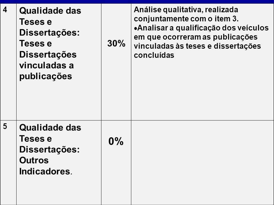 4 Qualidade das Teses e Dissertações: Teses e Dissertações vinculadas a publicações 30% Análise qualitativa, realizada conjuntamente com o item 3. Ana