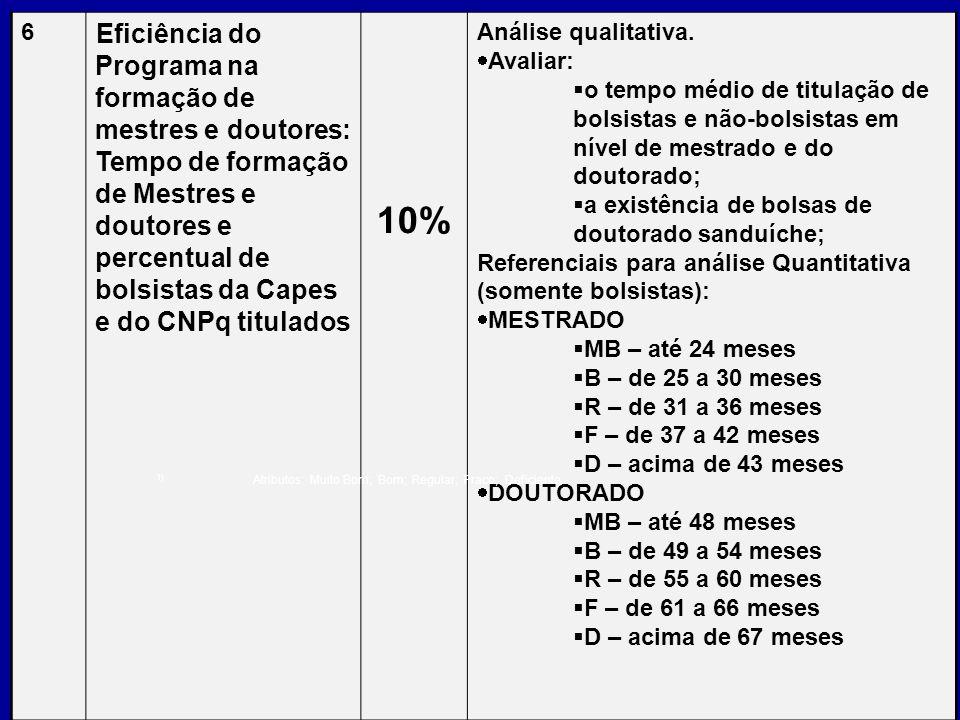 6 Eficiência do Programa na formação de mestres e doutores: Tempo de formação de Mestres e doutores e percentual de bolsistas da Capes e do CNPq titul
