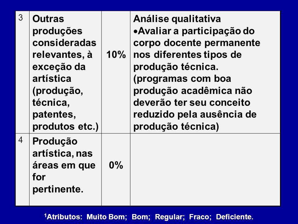 3 Outras produções consideradas relevantes, à exceção da artística (produção, técnica, patentes, produtos etc.) 10% Análise qualitativa Avaliar a part