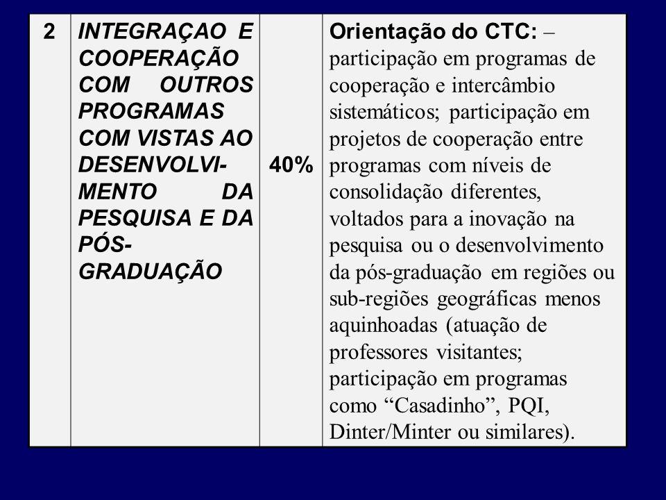 2INTEGRAÇAO E COOPERAÇÃO COM OUTROS PROGRAMAS COM VISTAS AO DESENVOLVI- MENTO DA PESQUISA E DA PÓS- GRADUAÇÃO 40% Orientação do CTC: – participação em