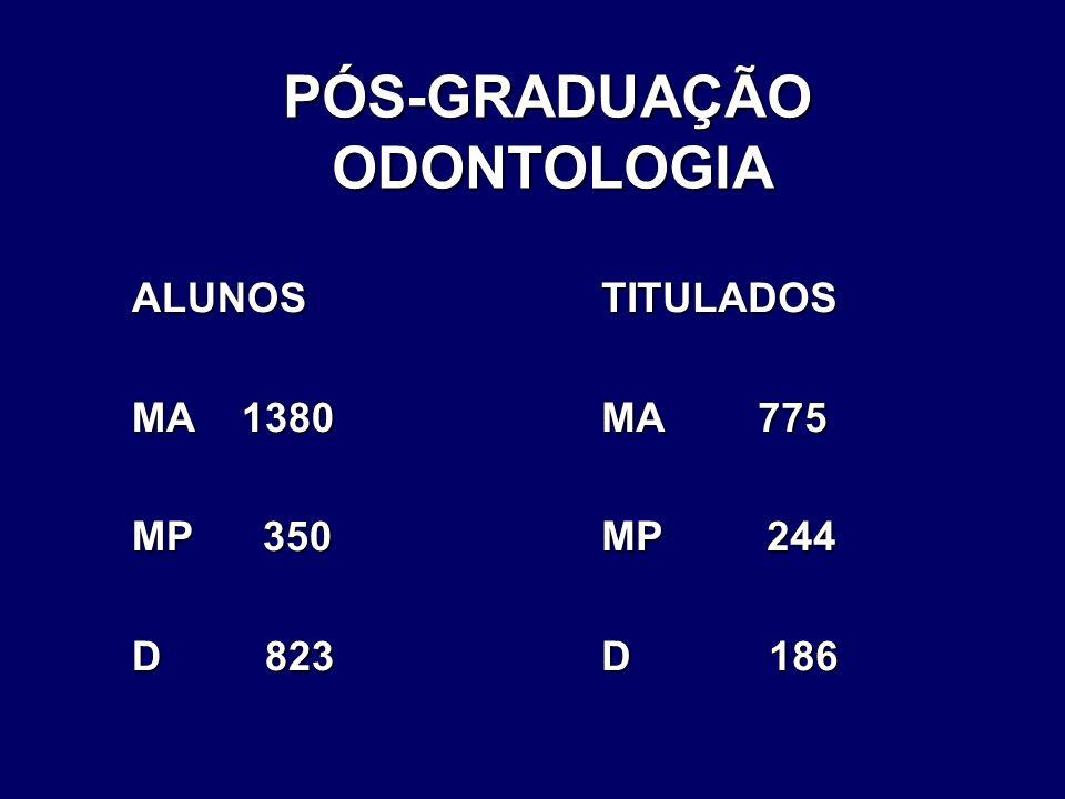 PÓS-GRADUAÇÃO ODONTOLOGIA PÓS-GRADUAÇÃO ODONTOLOGIA ALUNOS MA 1380 MP 350 D 823 TITULADOS MA 775 MP 244 D 186