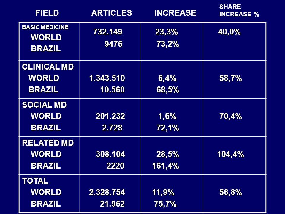 BASIC MEDICINE WORLD WORLD BRAZIL BRAZIL 732.149 732.149 9476 9476 23,3% 23,3% 73,2% 73,2% 40,0% 40,0% CLINICAL MD WORLD WORLD BRAZIL BRAZIL 1.343.510