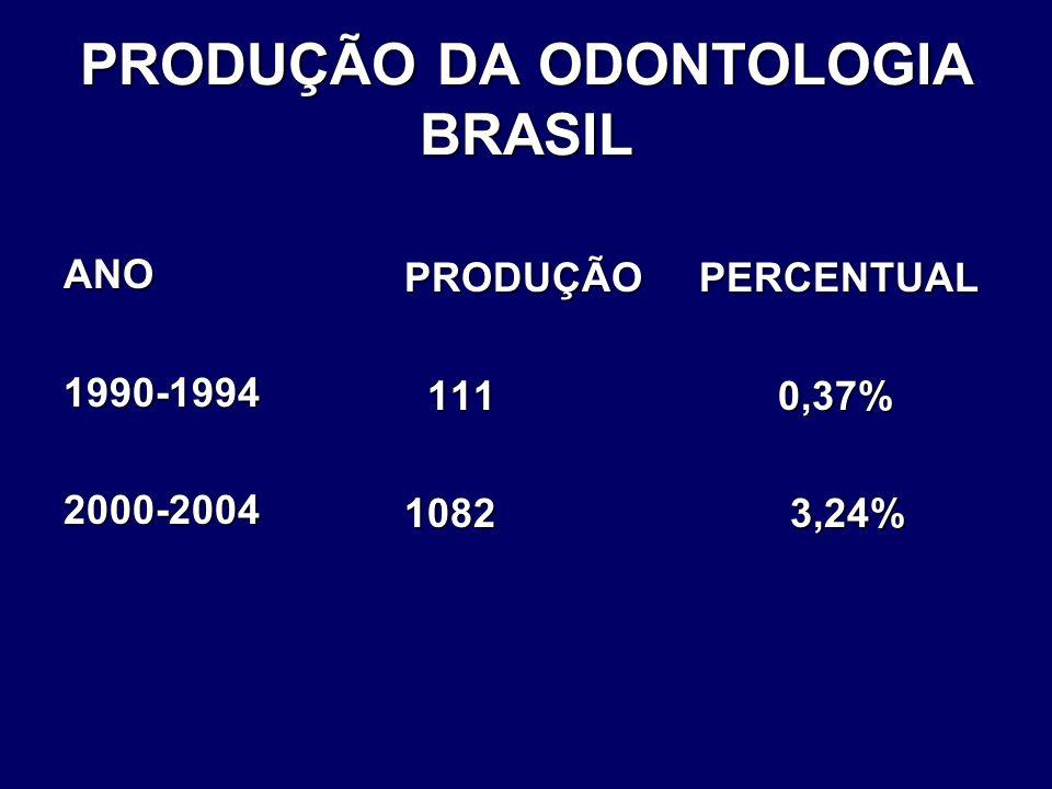 PRODUÇÃO DA ODONTOLOGIA BRASIL ANO1990-19942000-2004 PRODUÇÃO PERCENTUAL 111 0,37% 111 0,37% 1082 3,24%