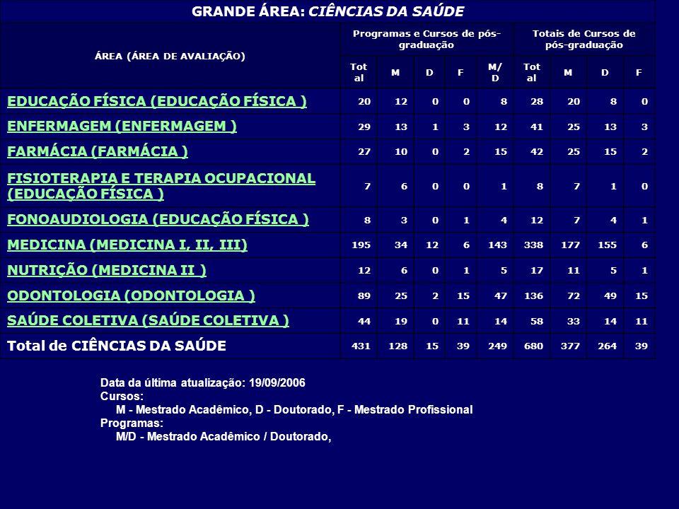 GRANDE ÁREA: CIÊNCIAS DA SAÚDE ÁREA (ÁREA DE AVALIAÇÃO) Programas e Cursos de pós- graduação Totais de Cursos de pós-graduação Tot al MDF M/ D Tot al