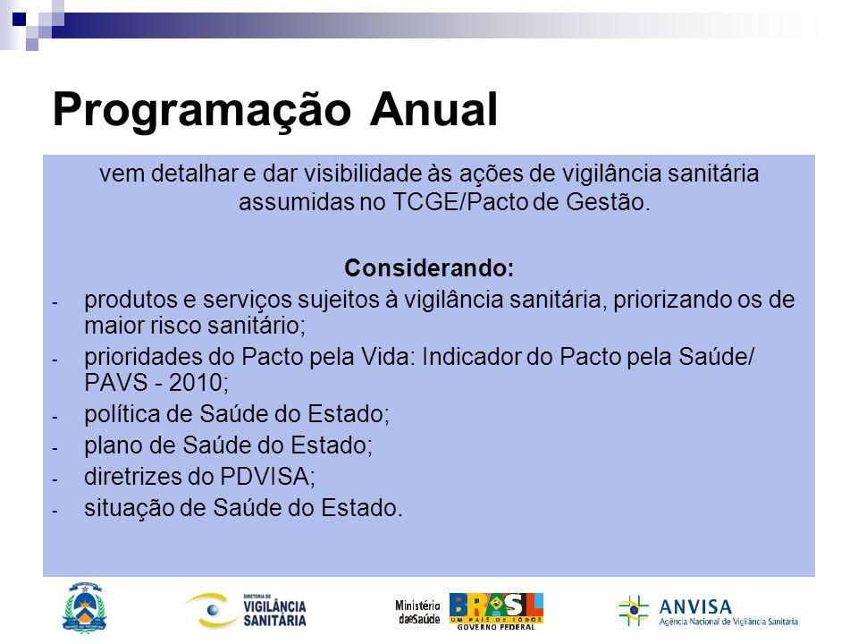 Programação Anual vem detalhar e dar visibilidade às ações de vigilância sanitária assumidas no TCGE/Pacto de Gestão. Considerando: - produtos e servi