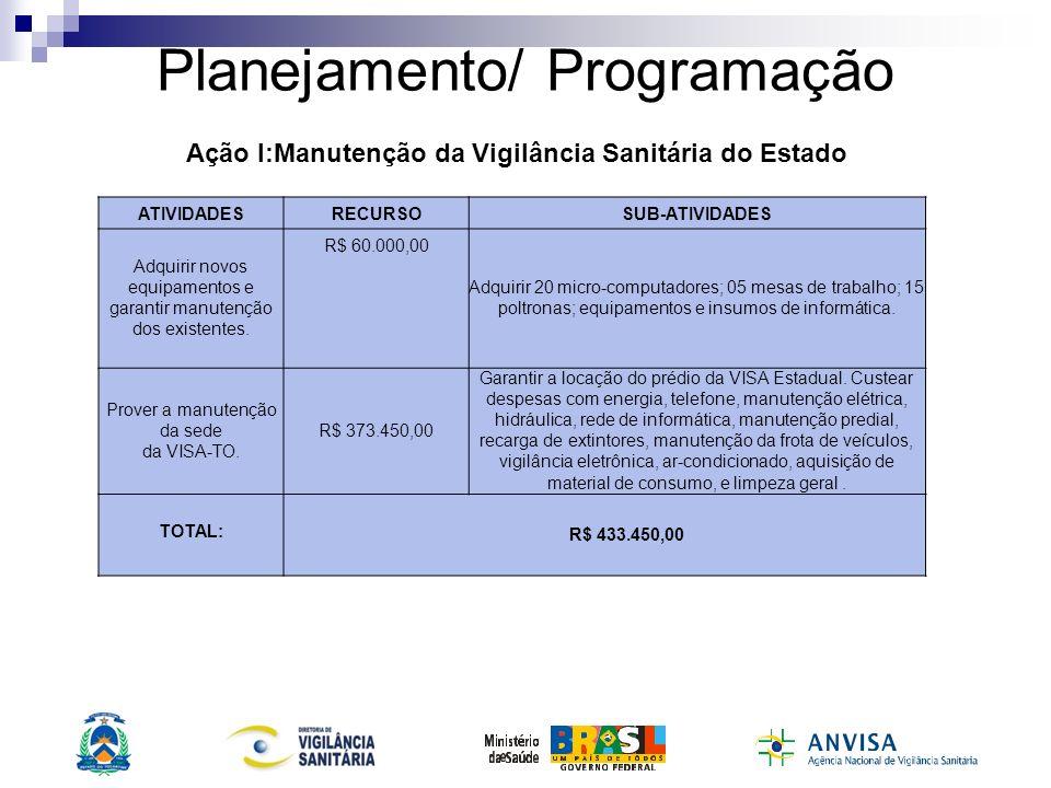 Planejamento/ Programação ATIVIDADESRECURSOSUB-ATIVIDADES Adquirir novos equipamentos e garantir manutenção dos existentes. R$ 60.000,00 Adquirir 20 m