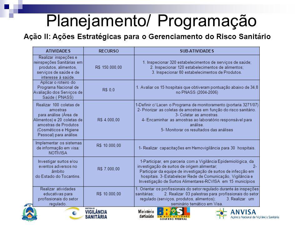 Planejamento/ Programação ATIVIDADESRECURSOSUB-ATIVIDADES Realizar inspeções e reinspeções Sanitárias em produtos, alimentos, serviços de saúde e de i