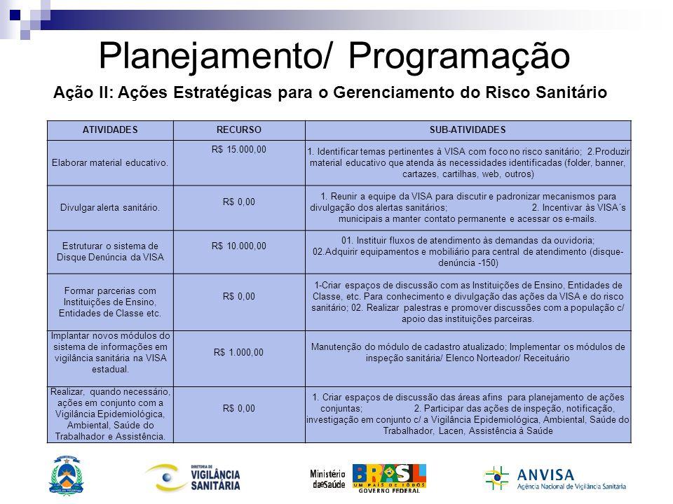 Planejamento/ Programação ATIVIDADESRECURSOSUB-ATIVIDADES Estabelecer parcerias com órgãos de atividades afins para executar ações de Intervenção no Risco Sanitário (PROCON, MP, etc.) R$ 4.000,00 1.
