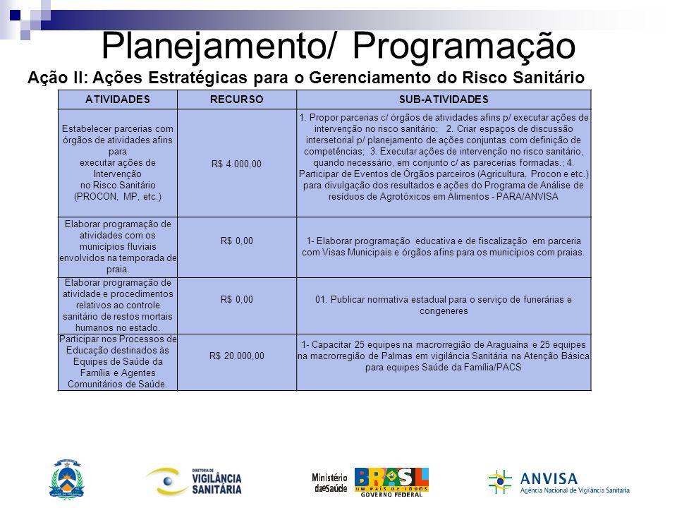 Planejamento/ Programação ATIVIDADESRECURSOSUB-ATIVIDADES Implementar Política de Capacitação Permanente.