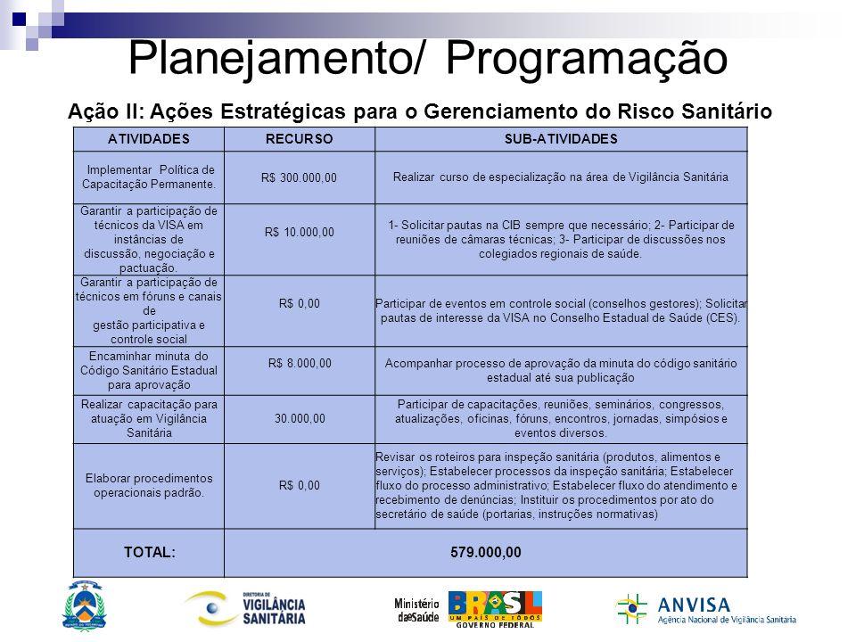 Planejamento/ Programação ATIVIDADESRECURSOSUB-ATIVIDADES Implementar Política de Capacitação Permanente. R$ 300.000,00 Realizar curso de especializaç