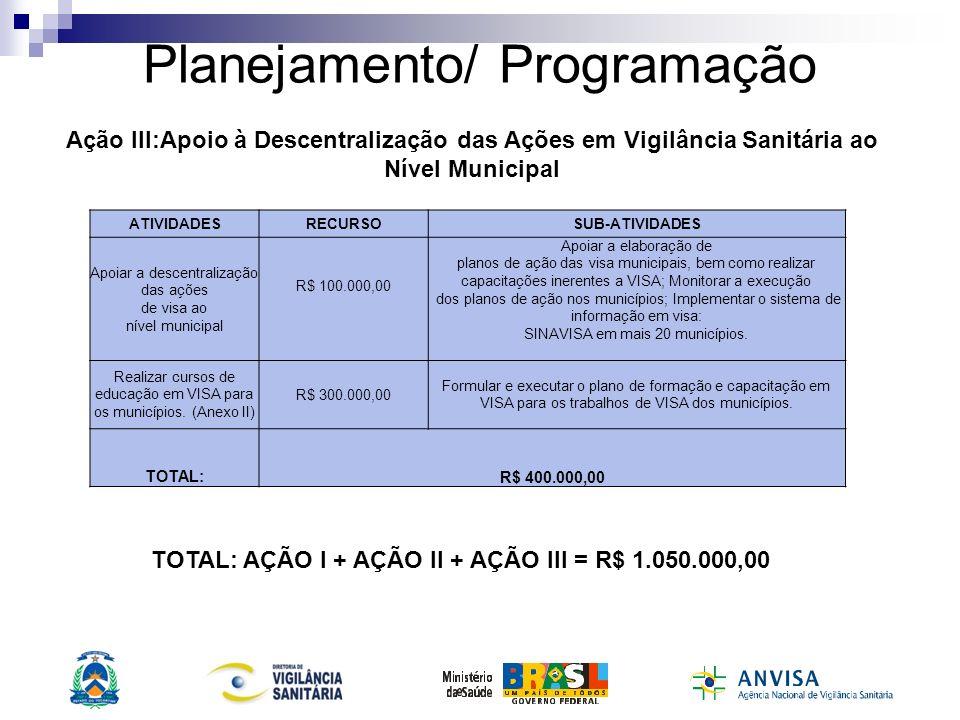 Planejamento/ Programação ATIVIDADESRECURSOSUB-ATIVIDADES Apoiar a descentralização das ações de visa ao nível municipal R$ 100.000,00 Apoiar a elabor
