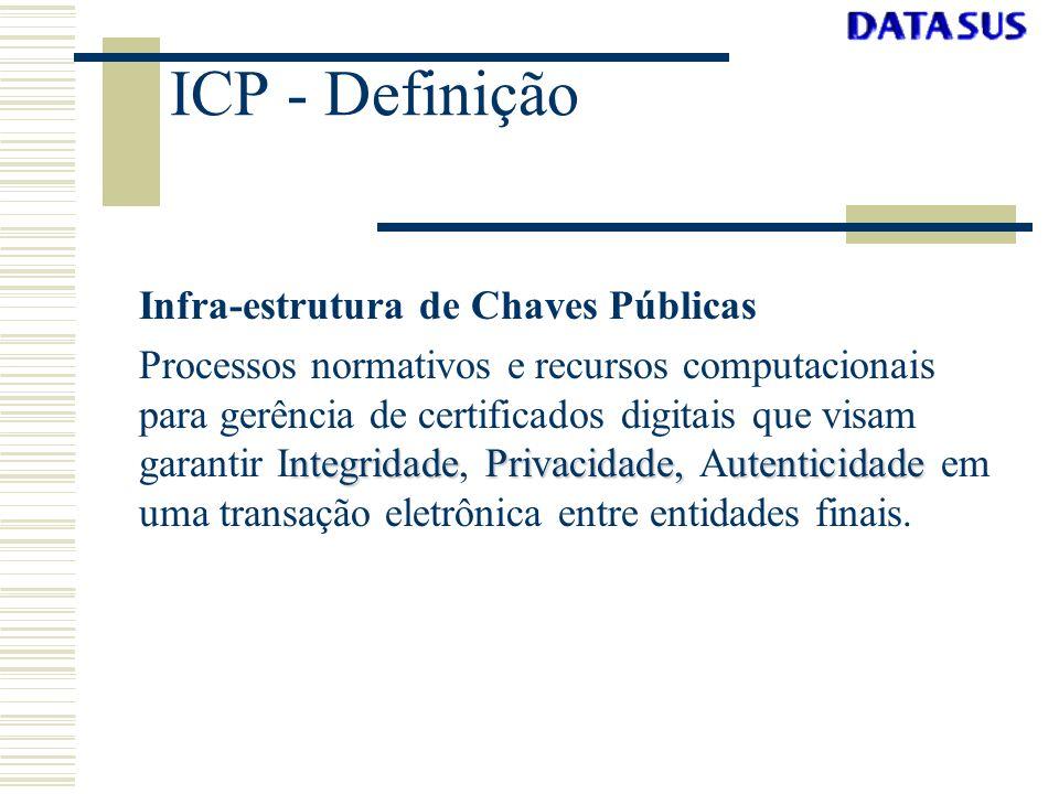 ICP - Definição Infra-estrutura de Chaves Públicas ntegridadePrivacidade,utenticidade Processos normativos e recursos computacionais para gerência de