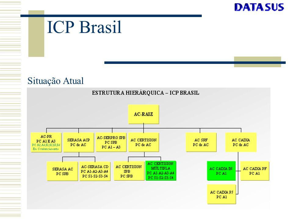 ICP Brasil Políticas Política de Certificado Obrigações e responsabilidades da AC Raiz, AC e AR Identificação e Autenticação Requisitos Operacionais Segurança Física, Procedimental e de pessoal Controles Técnicos de Segurança Perfis de Certificados e da CRL