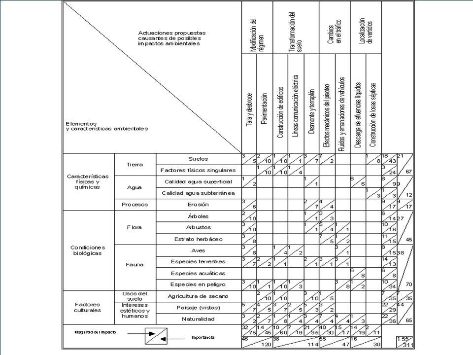 MATRIZ DE LEOPOLD Composição original: 88 linhas e 100 colunas – perfazendo um total de 8800 interações; Cada impacto assinalado é avaliado segundo a sua magnitude e grau de importância.