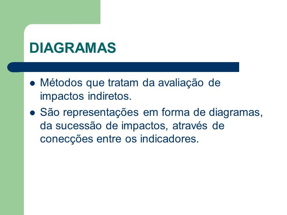 DIAGRAMAS Métodos que tratam da avaliação de impactos indiretos. São representações em forma de diagramas, da sucessão de impactos, através de conecçõ