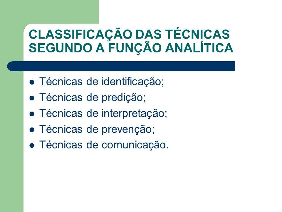 CLASSIFICAÇÃO DAS TÉCNICAS SEGUNDO A FUNÇÃO ANALÍTICA Técnicas de identificação; Técnicas de predição; Técnicas de interpretação; Técnicas de prevençã