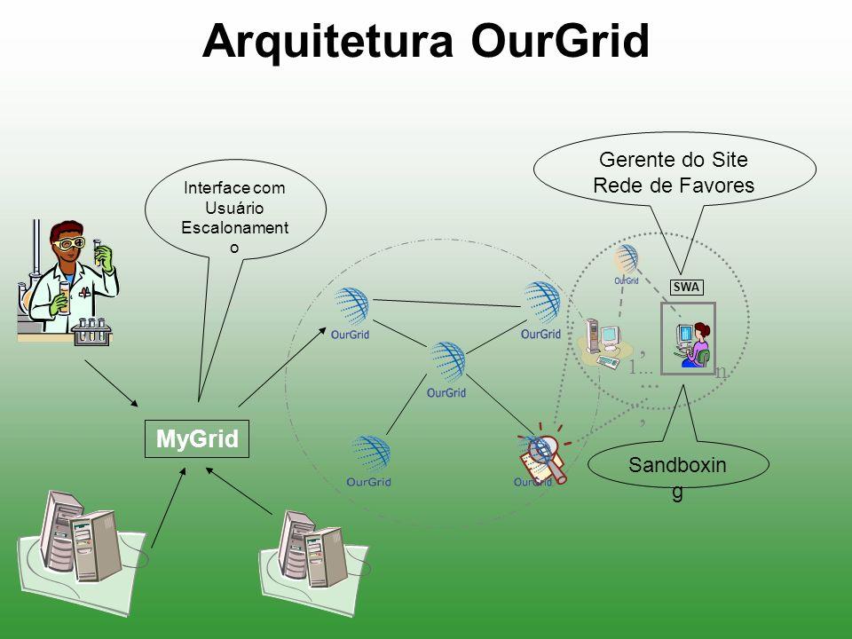 Arquitetura OurGrid MyGrid 1...,..., n Interface com Usuário Escalonament o Gerente do Site Rede de Favores Sandboxin g SWA