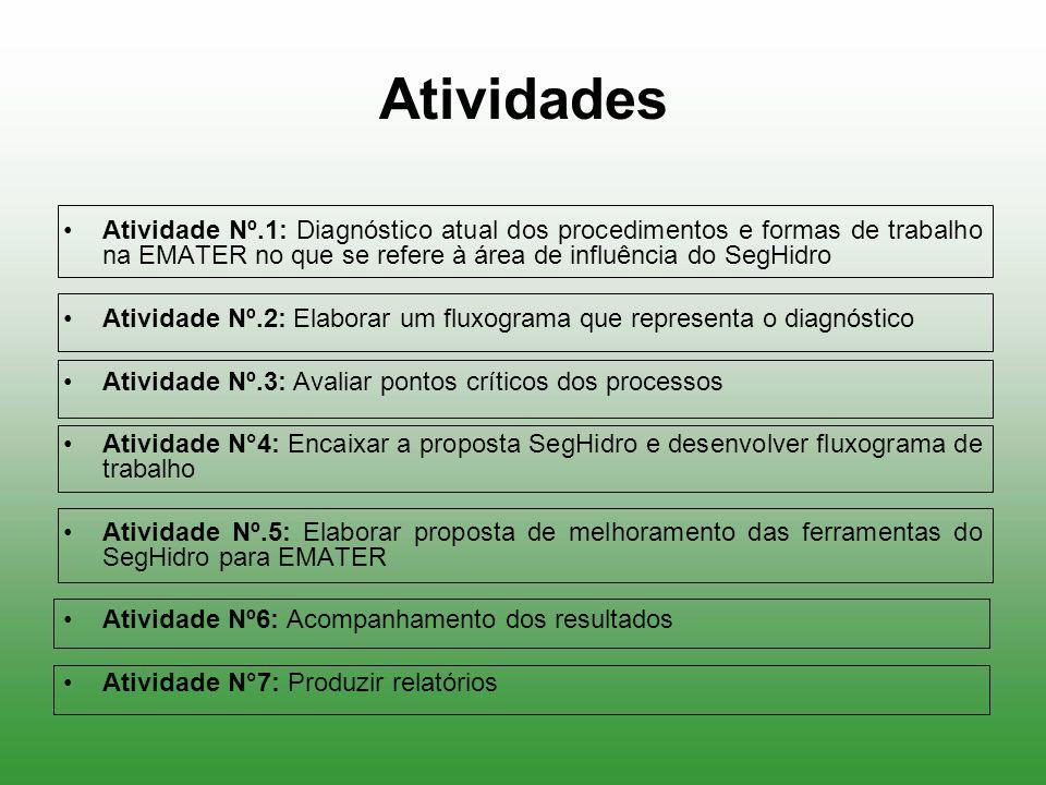 Atividades Atividade Nº.1: Diagnóstico atual dos procedimentos e formas de trabalho na EMATER no que se refere à área de influência do SegHidro Ativid