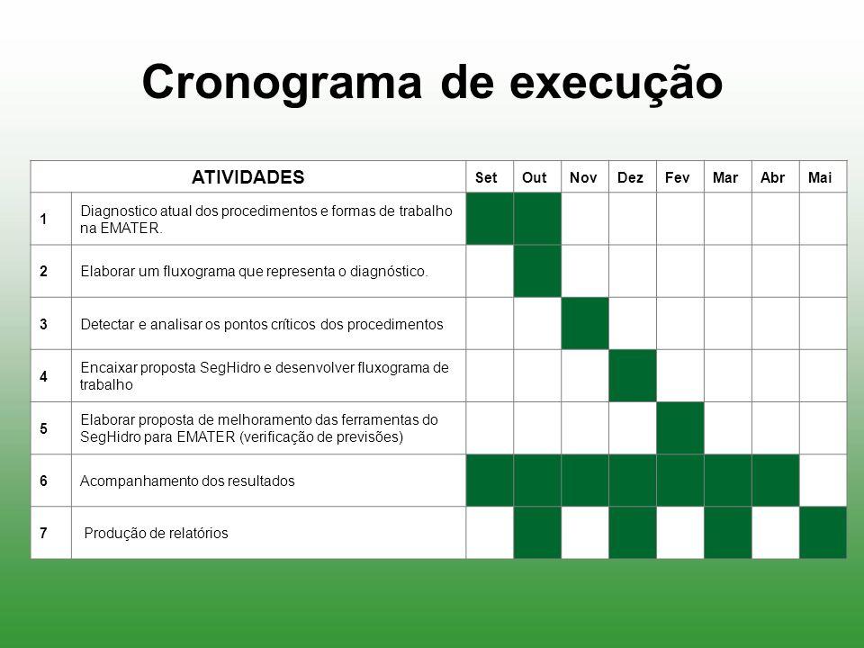Cronograma de execução ATIVIDADES SetOutNovDezFevMarAbrMai 1 Diagnostico atual dos procedimentos e formas de trabalho na EMATER. 2Elaborar um fluxogra