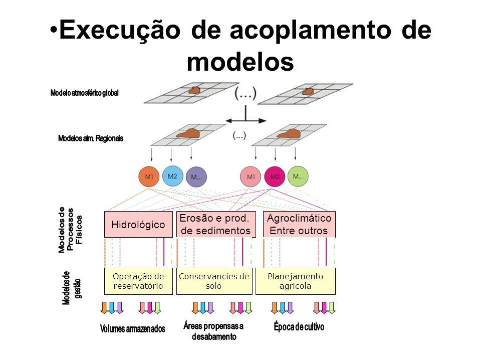 Execução de acoplamento de modelos Hidrológico Erosão e prod. de sedimentos Agroclimático Entre outros Operação de reservatório Conservancies de solo