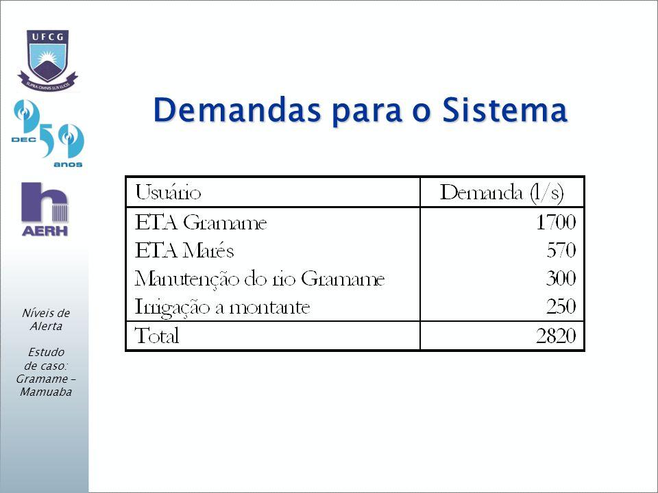 Demandas para o Sistema Níveis de Alerta Estudo de caso: Gramame - Mamuaba