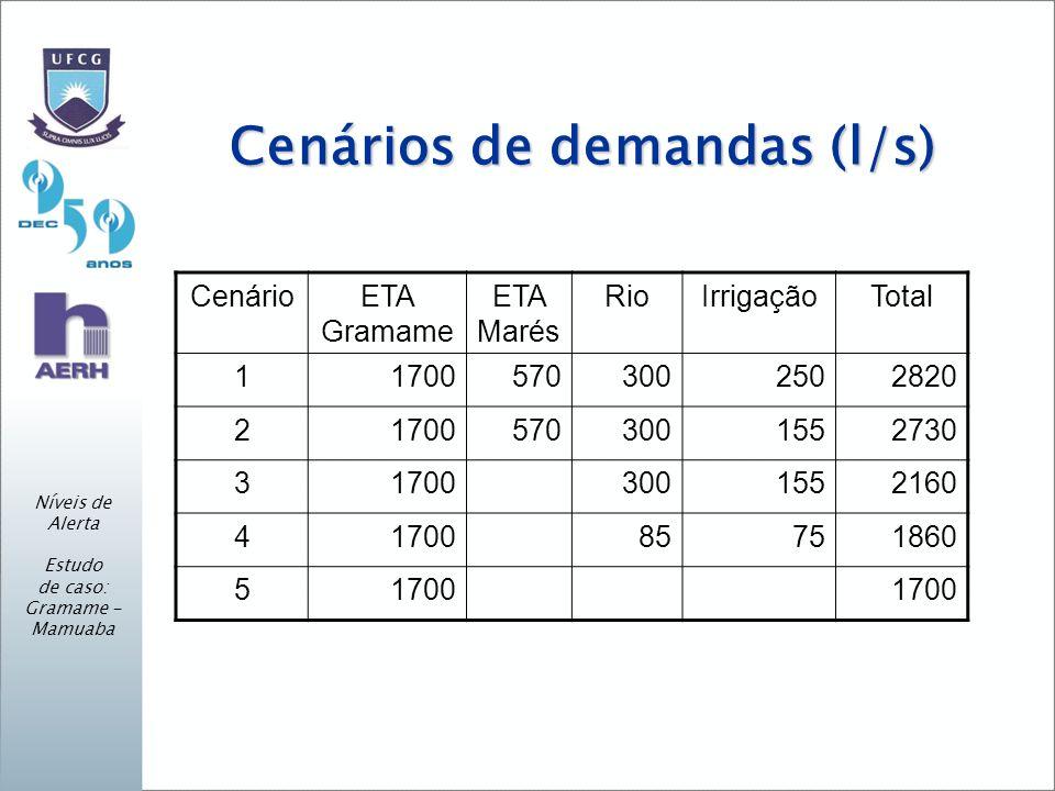 Cenários de demandas (l/s) Níveis de Alerta Estudo de caso: Gramame - Mamuaba CenárioETA Gramame ETA Marés RioIrrigaçãoTotal 117005703002502820 217005703001552730 317003001552160 4170085751860 51700