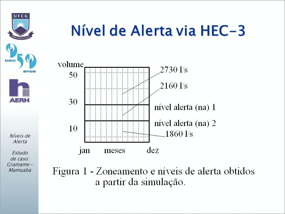 Nível de Alerta via HEC-3 Níveis de Alerta Estudo de caso: Gramame - Mamuaba
