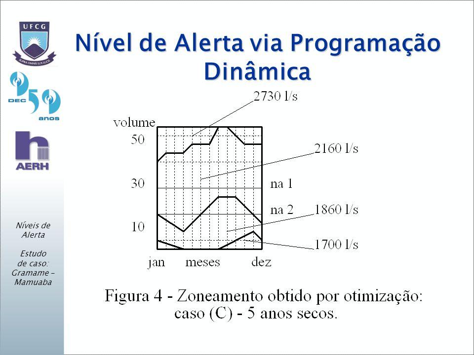 Níveis de Alerta Estudo de caso: Gramame - Mamuaba Nível de Alerta via Programação Dinâmica