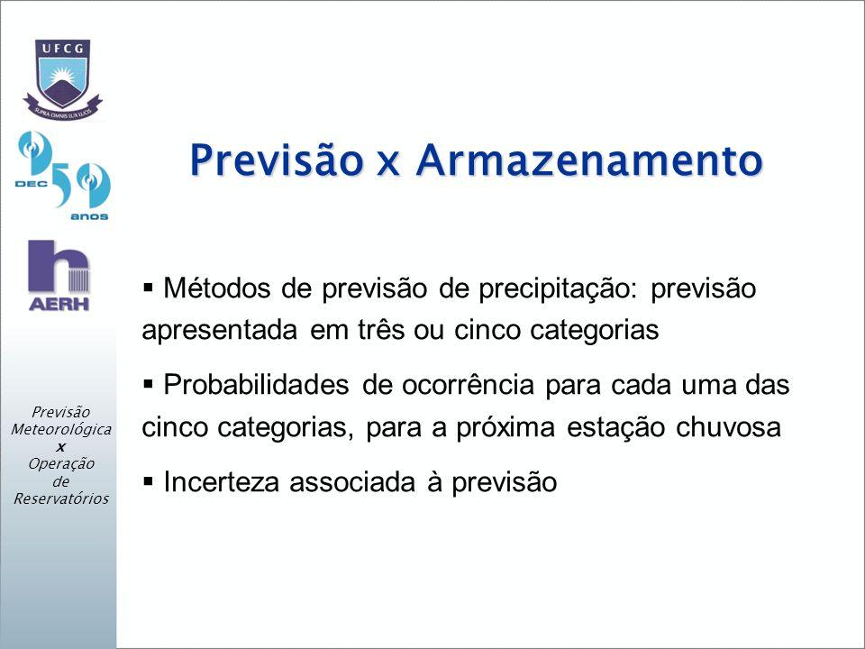 Previsão x Armazenamento Métodos de previsão de precipitação: previsão apresentada em três ou cinco categorias Probabilidades de ocorrência para cada