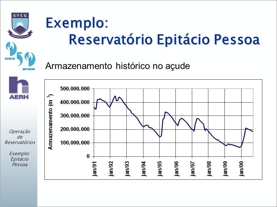 Exemplo: Reservatório Epitácio Pessoa Armazenamento histórico no açude Operação de Reservatórios Exemplo: Epitácio Pessoa