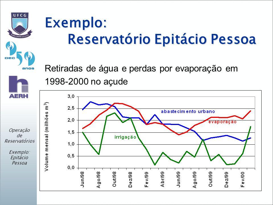Exemplo: Reservatório Epitácio Pessoa Retiradas de água e perdas por evaporação em 1998-2000 no açude Operação de Reservatórios Exemplo: Epitácio Pess