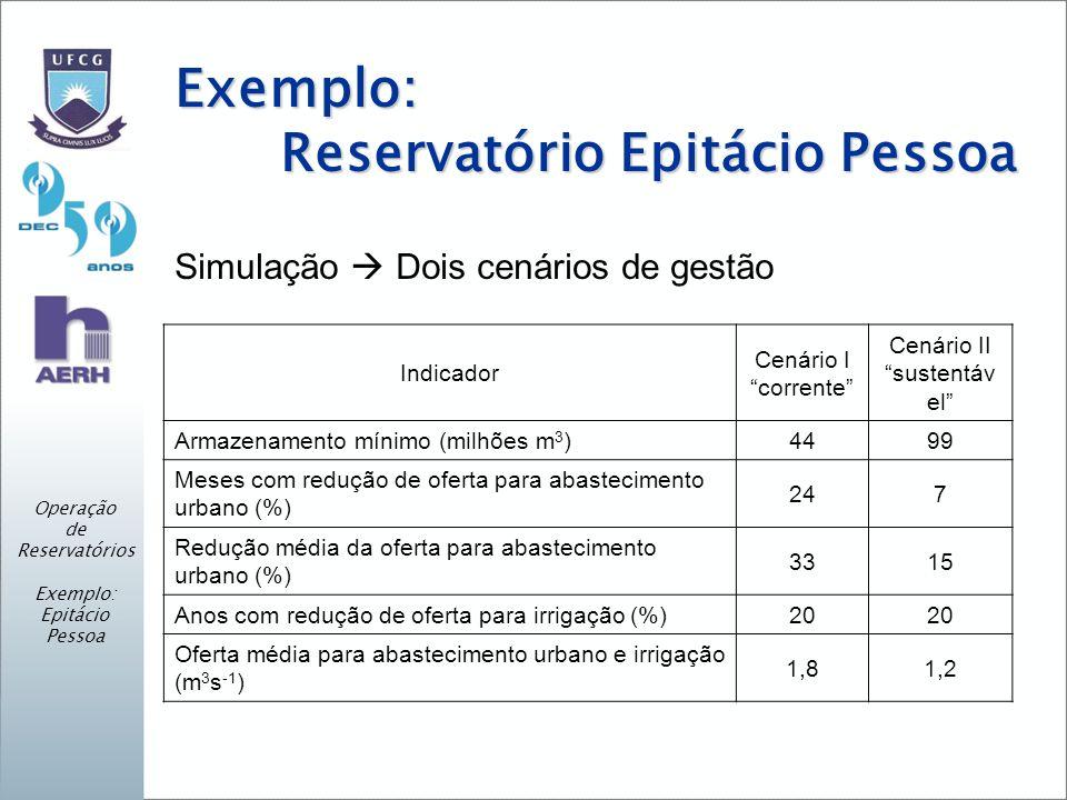 Exemplo: Reservatório Epitácio Pessoa Simulação Dois cenários de gestão Indicador Cenário I corrente Cenário II sustentáv el Armazenamento mínimo (milhões m 3 )4499 Meses com redução de oferta para abastecimento urbano (%) 247 Redução média da oferta para abastecimento urbano (%) 3315 Anos com redução de oferta para irrigação (%)20 Oferta média para abastecimento urbano e irrigação (m 3 s -1 ) 1,81,2 Operação de Reservatórios Exemplo: Epitácio Pessoa