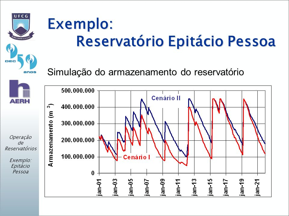 Exemplo: Reservatório Epitácio Pessoa Simulação do armazenamento do reservatório Operação de Reservatórios Exemplo: Epitácio Pessoa