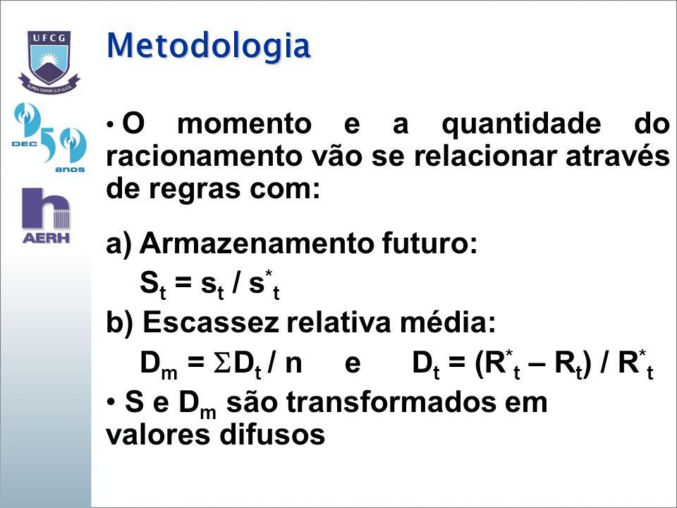 Metodologia O momento e a quantidade do racionamento vão se relacionar através de regras com: a) Armazenamento futuro: S t = s t / s * t b) Escassez relativa média: D m = D t / n e D t = (R * t – R t ) / R * t S e D m são transformados em valores difusos