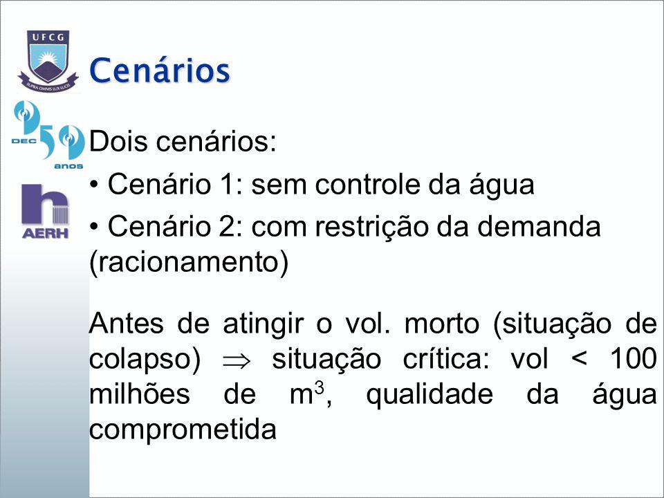 Cenários Dois cenários: Cenário 1: sem controle da água Cenário 2: com restrição da demanda (racionamento) Antes de atingir o vol. morto (situação de
