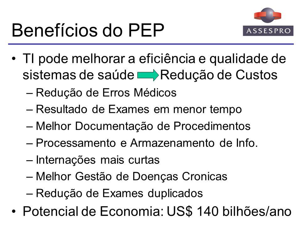 Benefícios do PEP Melhoria dos Processos Clínicos através do uso de Prontuário Eletrônico –Solicitação de Exames – redução de 9 a 14% –Exames Complementares – até 8% de redução –Internações – redução entre 2 e 3% –Uso de Medicamentos – redução de 11% –Consultas Ambulatoriais – até 9% de redução Fonte: HHSs Estimate of Savings from Health IT US-GAO-05-309 – Fev/2005